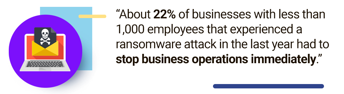 About 22% of businesses with less than 1,000 employees that experienced a ransomware attack in the last year had to stop business operations immediately.