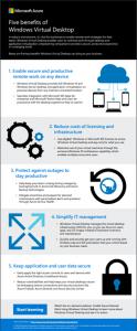 Top 5 Benefits of WVD